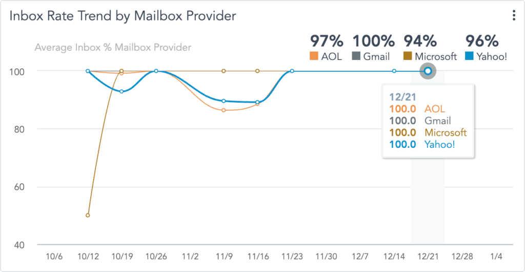 Inbox Rate by Email Service Provider
